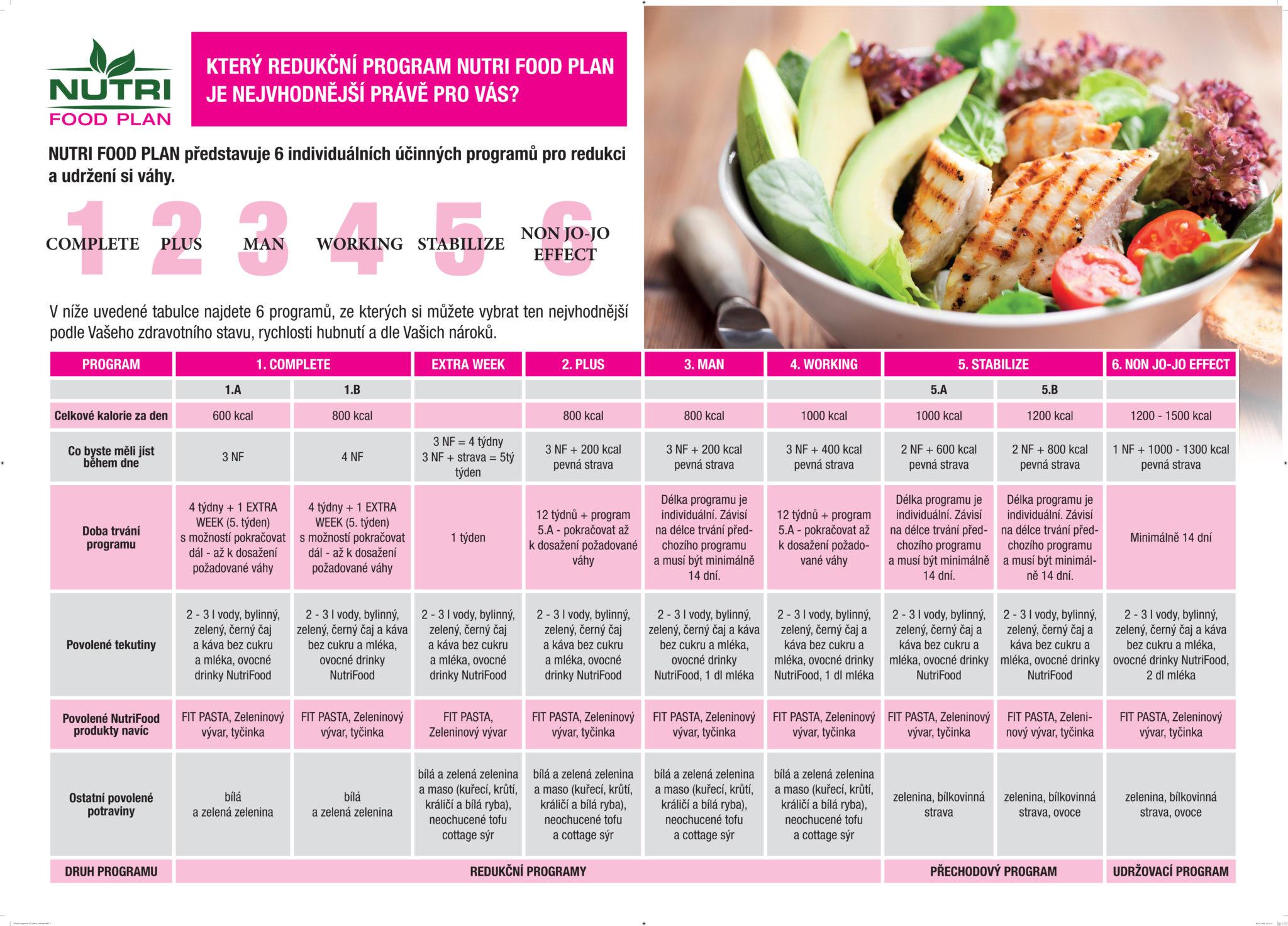 Tabulka programov Nutrifood